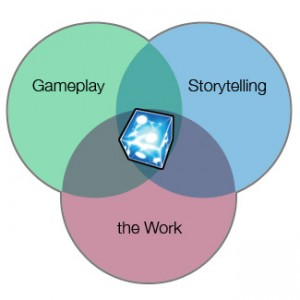 The GPW Venn diagram